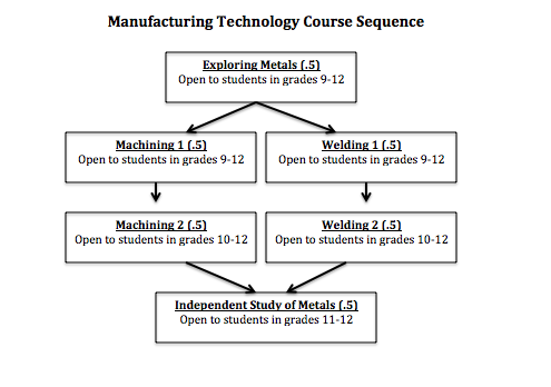 Manufacturing Sequence of Courses